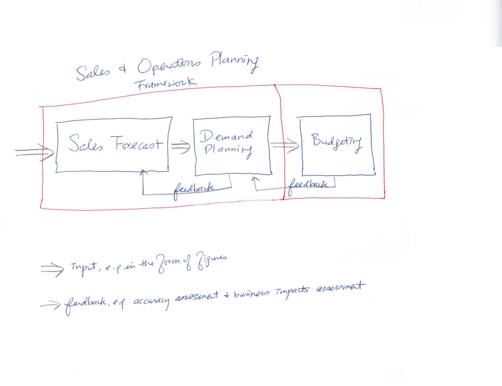 Joseph KK Ho e-resources: Sales forecasting and demand planning: a
