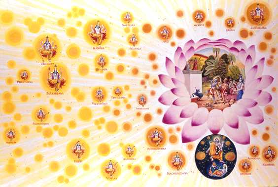 The Spiritual Realm of Bhagvat Puraan
