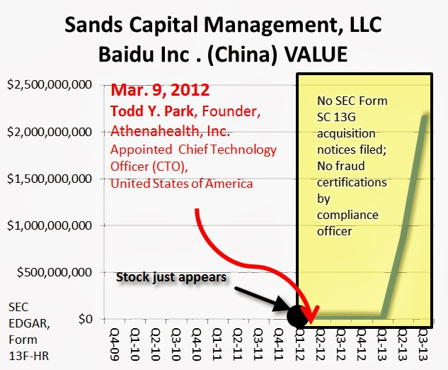 Sands Capital Management, LLC BAIDU, INC. holdings, Value, SEC EDGAR