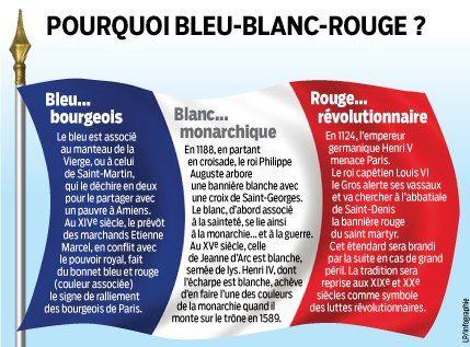 Co wiesz o Francji? - Dlaczego flaga Francji ma barwy nniebieski, biały oraz czerwony? - Francuski przy kawie