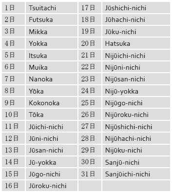 Tanggal dalam bahasa Jepang