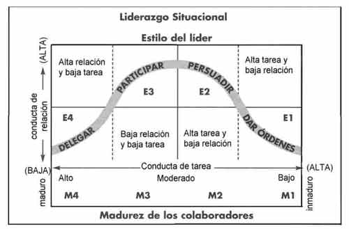 liderazgo-situacional