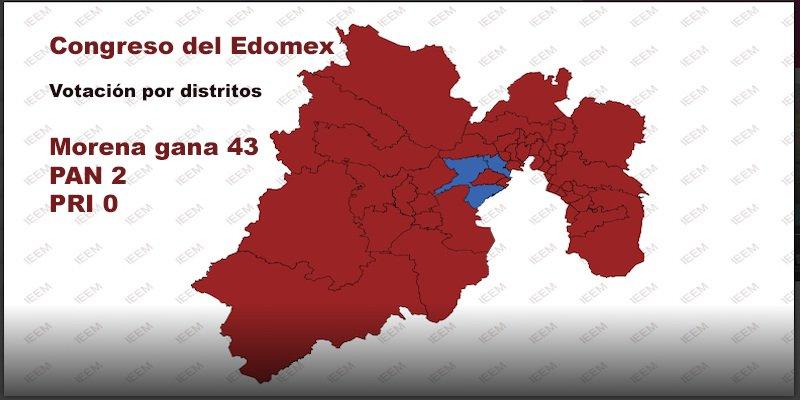 Edomex, pierde el PRI su bastión histórico.