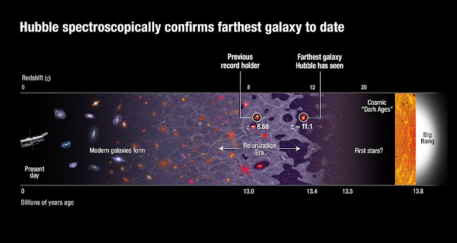 GN-z11: The farthest galaxy ever seen in the Universe