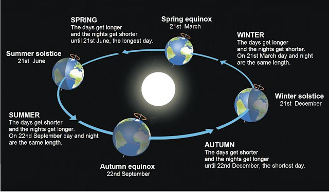 What is an Equinox.