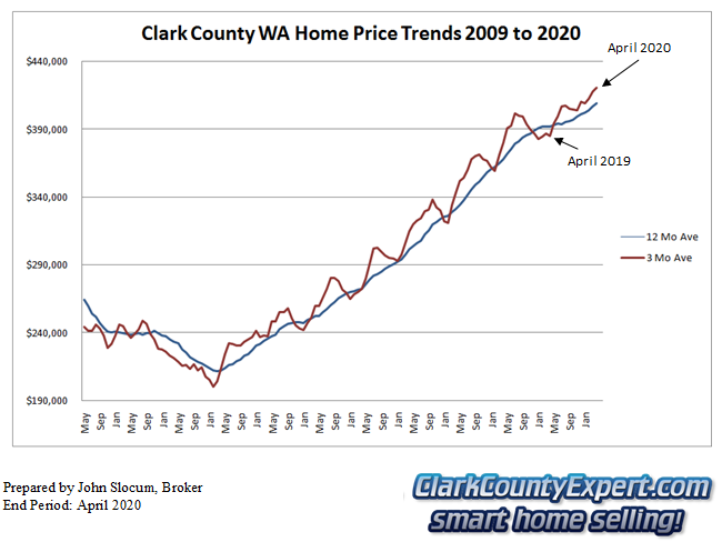 Clark County Home Sales April 2019- Average Sales Price Trends