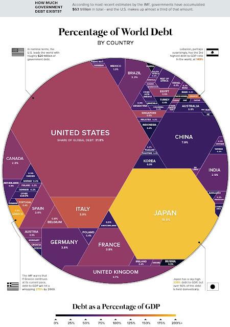 https://www.weforum.org/agenda/2018/05/63-trillion-of-world-debt-in-one-visualization
