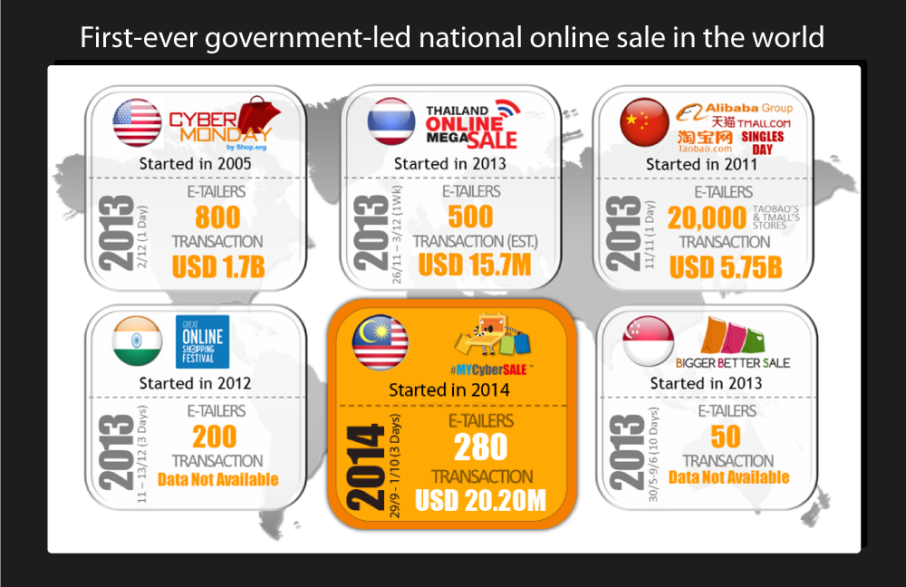 #MYCyberSALE vs other countries