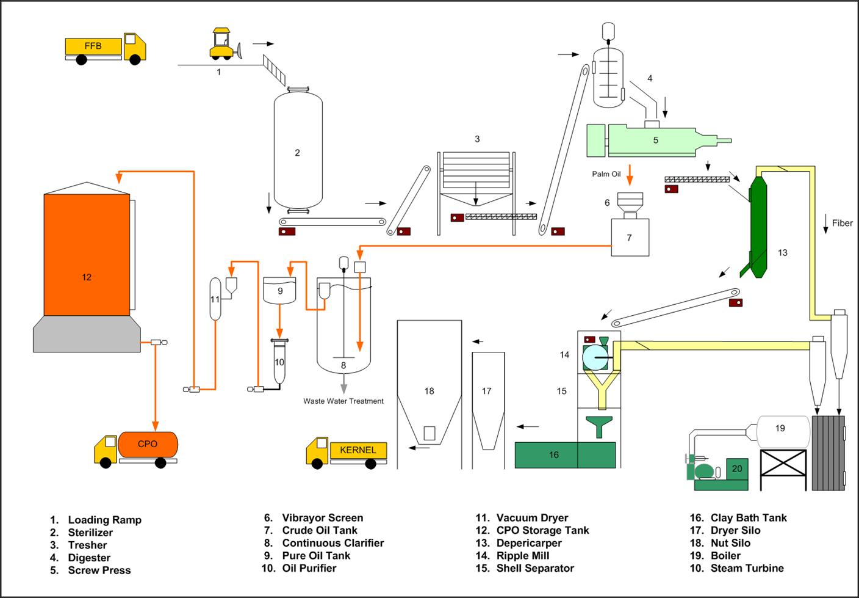 Anggi Yudi Chemical Engineering: PROSES PENGOLAHAN KELAPA ...