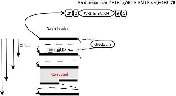 Journal Data File