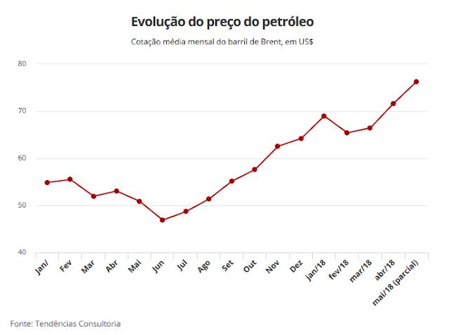 Receita dos royalties no acumulado no ano já soma R$ 12,8 bilhões