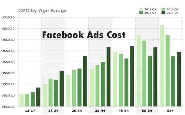 Facebook Ads Cost – Factors That Affect Facebook Ads Cost