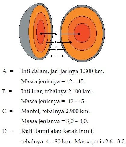 Bentuk-Bentuk Muka Bumi (Pelajaran IPS SMP/ MTs Kelas VII)