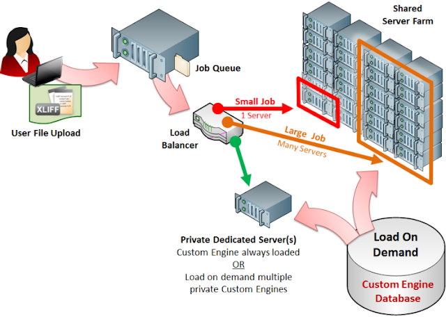 Fig 1.1 Cloud Computing: Software as a Service (SAAS) model- NB
