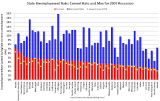 BLS: Unemployment Rates Lower in 8 states in November; Alabama, California, Hawaii, Mississippi and Texas at New Series Lows