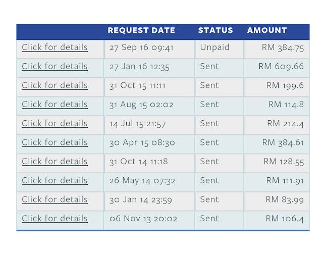 Cashout Nuffnang Kali Ke 10 - RM384.75