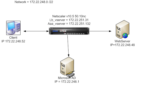 citrix netscaler diagram 1996 ford bronco ignition switch wiring stuff form sso the first step is really trying to understand web best way do this get a network capture of traffic between client and