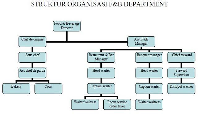 Sơ đồ cơ cấu tổ chức bộ phận F&B