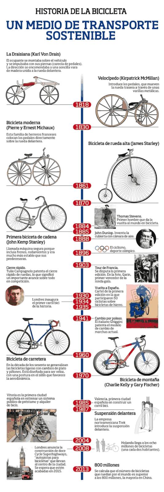 historia de la bicicleta, origen y desarrolloen el tiempo