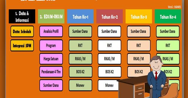 Master Tool Aplikasi Eds Rks Dan Rkas Berbasis Spm Snp File Sekolah