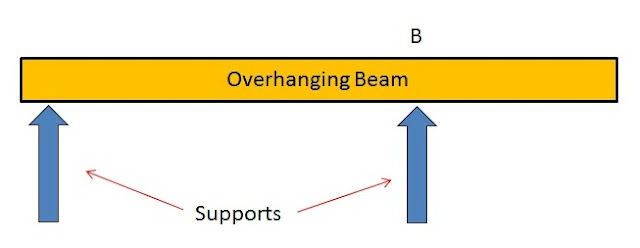 Types of Beams: Overhanging Beam