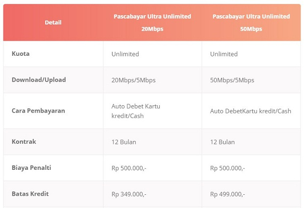 Paket Internet Bolt Pascabayar Ultra Unlimited Terbaru 2019