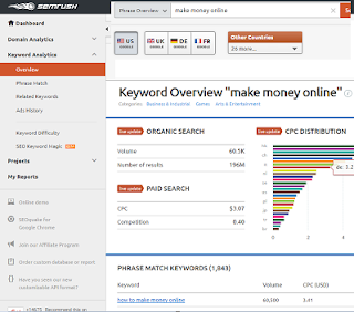 Semrush-Review-Best Keyword Research Tool