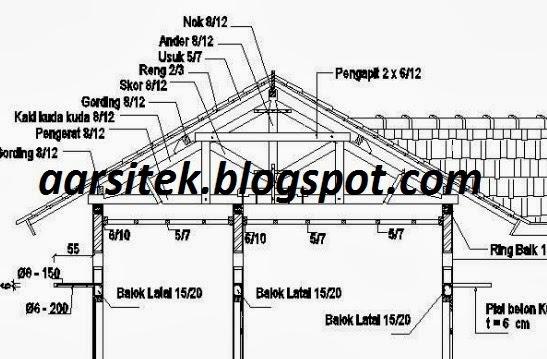 It s in me Mengenal Konstruksi Atap Pelana