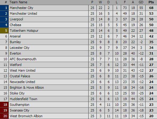 Klasemen Liga Inggris Pekan 25