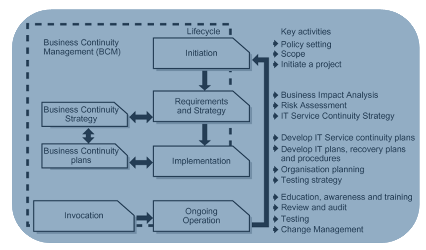Learn Itil V3 More On It Service Continuity Management