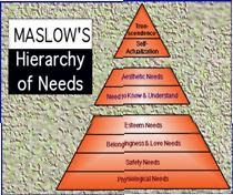 Adopted from Maslow's Theory (1943)