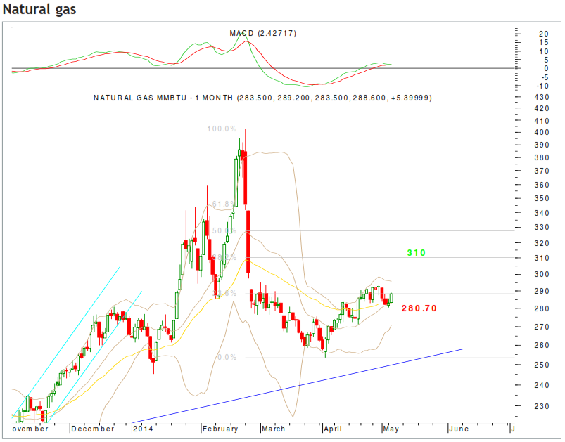 Latest News On Mcx Natural Gas