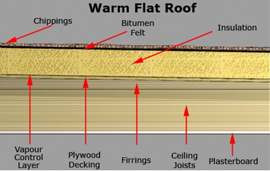 Surveying Property Flat Roofs Part 1 Different Types