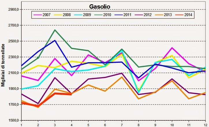 carbur2014apr+3 I consumi petroliferi italiani nel mese di Aprile, continua la picchiata,   3,3%, giù i carburanti
