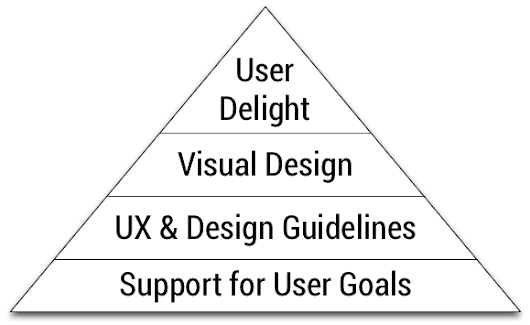 Android UI Patterns: On Importance of Supporting User Goals, an Example