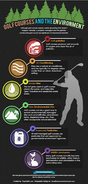 Golf Courses and Environment Infographic