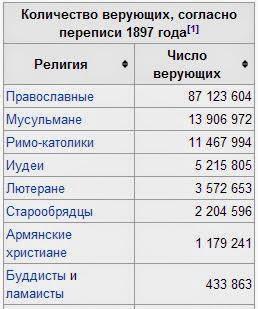 перепись населения царской России