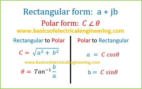 basics of rectangular to polar conversions
