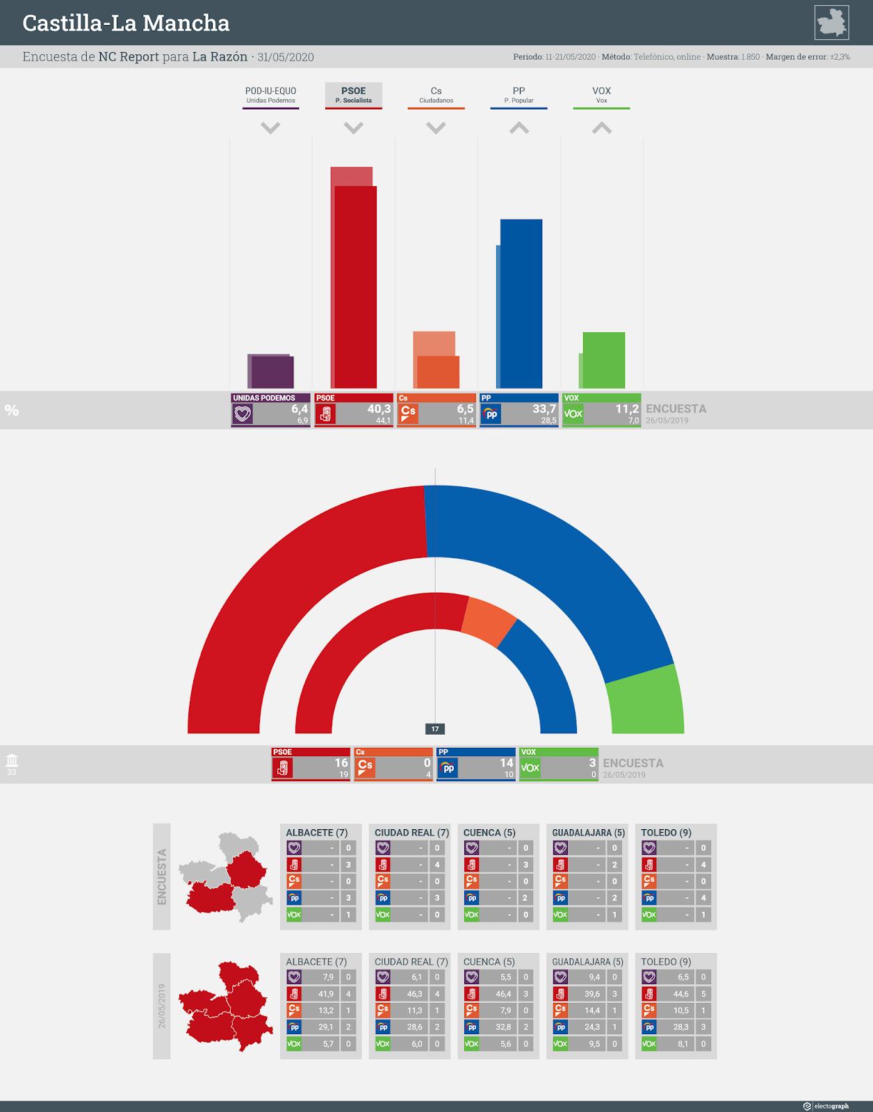 Gráfico de la encuesta para elecciones autonómicas en Castilla-La Mancha realizada por NC Report para La Razón, 31 de mayo de 2020