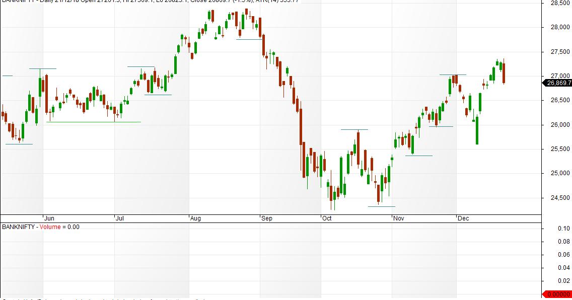 VFMDirect.in: BANK NIFTY charts