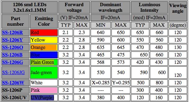 Smd Led Smd Led Sizes Chart
