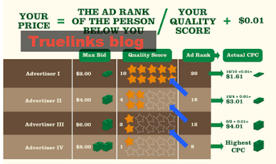 """What amount does Google Ads cost?"""" (adswords)"""