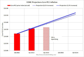 FOMC Projection Core PCE Price Tracking