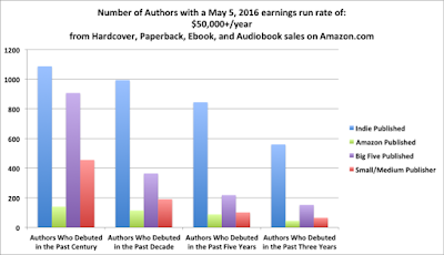 Author Earnings - $50k