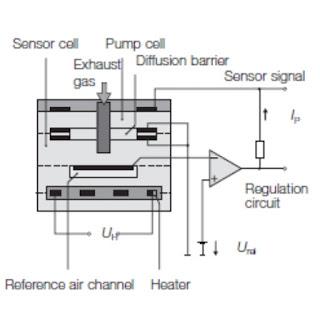 Jenis - jenis Oksigen Sensor Yang Digunakan Pada Otomotif