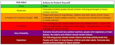 A description of the air quality descriptors. From least impact to greatest impact, these are: good, moderate, unhealthy for sensitive groups, unhealthy, very unhealthy, and hazardous