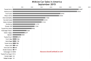 USA midsize car sales chart September 2015