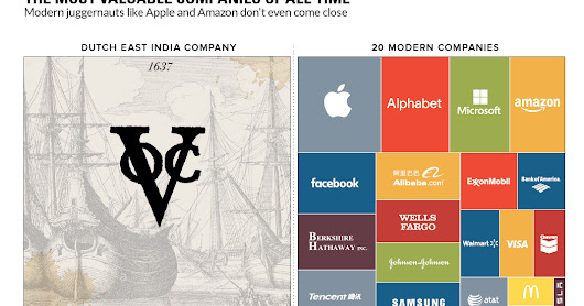 Could The VOC Consider as The Most Valuable Companies of All-Time?