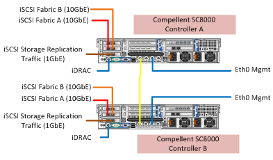 Cosonok's IT Blog: How Many IPs Do I Need For My Dual