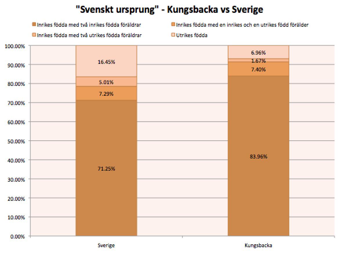 Svenskar och nordtyskar genetiskt narmast varann